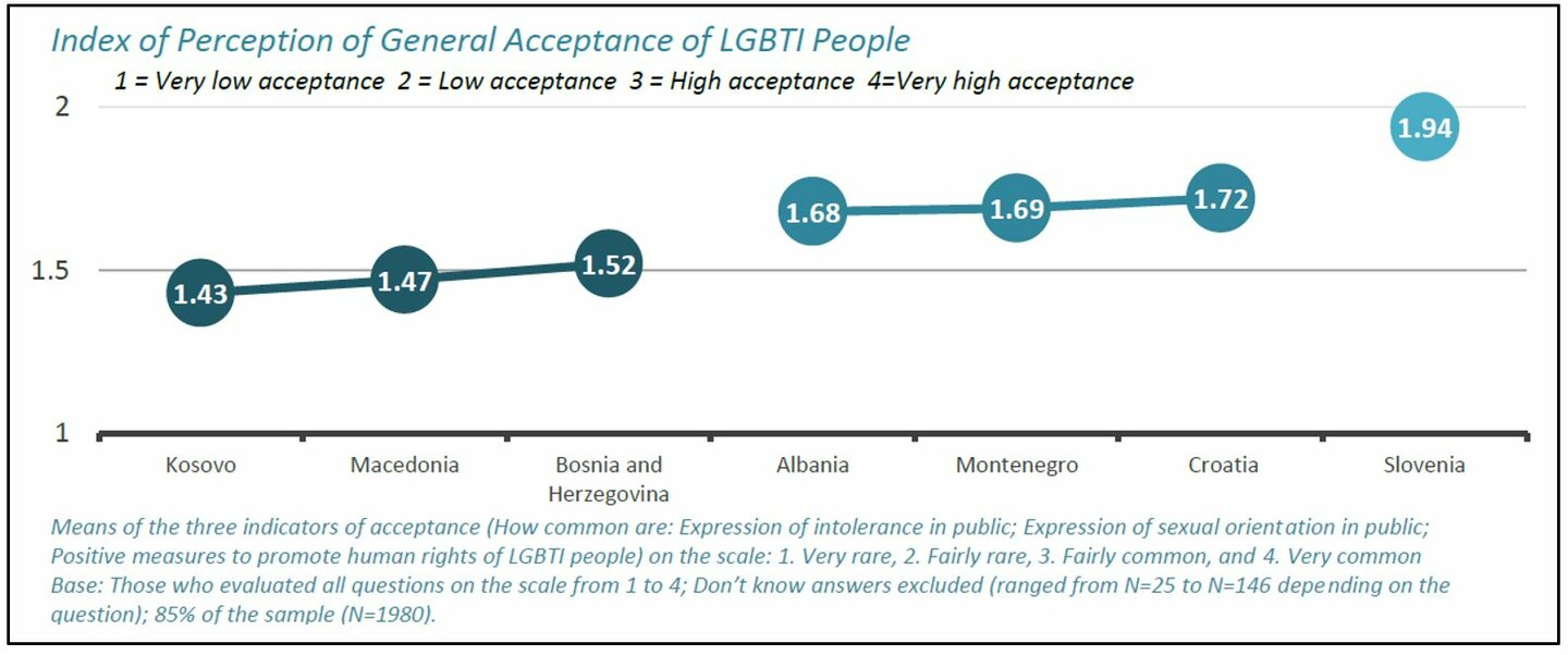 World Bank Group (2018): Life on the Margins – Survey Results of the experiences of LGBTI people in Southeast Europe, p.3 | © World Bank Group (2018): Life on the Margins – Survey Results of the experiences of LGBTI people in Southeast Europe, p.3